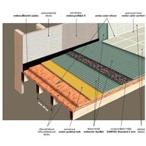 Kročejová izolace podlah