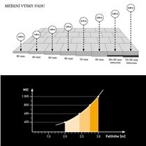 Měření výšky pádu