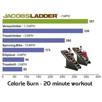 jacobs vs cardio