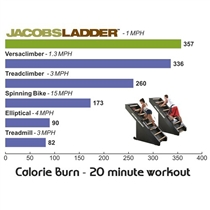 ladder-vs-cardio